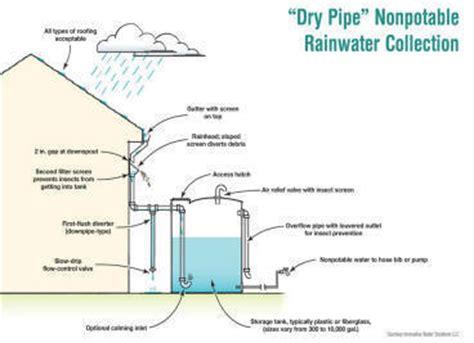 rainwater tank desing and installation handbook nov 08 rain water collection system design manual using plastic