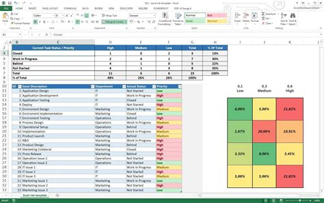 Project Management Excel Template by Project Management Excel Risk Dashboard Template