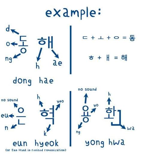 17 best ideas about korean writing on learn