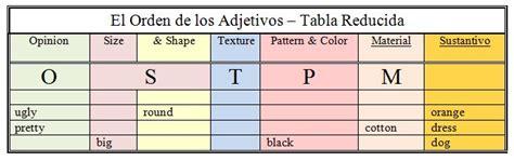 imagenes de ordenes en ingles clase 16 el orden de los adjetivos video dilo en ingl 233 s