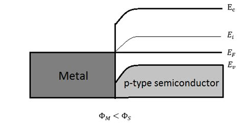 p type schottky diode metal semiconductors contacts engineering libretexts
