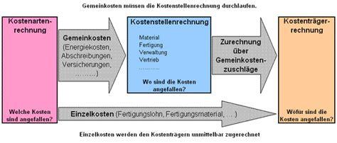 Kfz Versicherung K Ndigen Zum Jahresende Muster by Die Gemeinkosten
