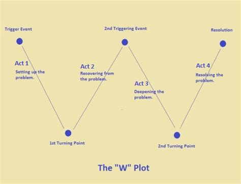 plotting step by step essential story plotting conflict writing and plotline tricks any writer can learn writing best seller volume 4 books understanding the seven basic plots