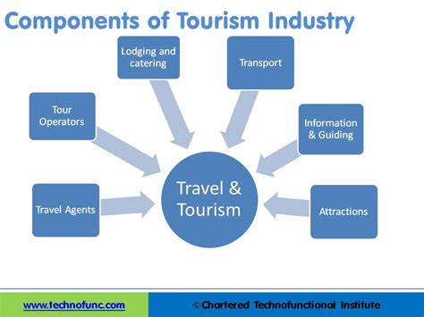 technofunc components of tourism industry