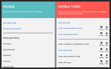 security automation with ansible 2 leverage ansible 2 to automate complex security tasks like application security network security and malware analysis books ansible ansible