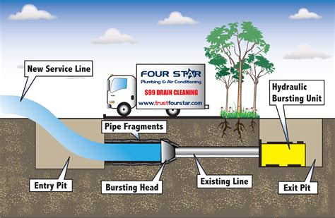 Neyer Plumbing by Image Gallery Trenchless Technology