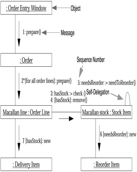 collaboration diagram exle uml diagram collaboration images how to guide and refrence