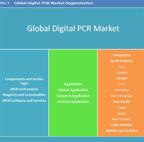 digital market digital pcr market size trend and forecast to 2023
