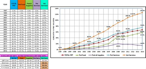 kennel prices pet market growth how much is real part 2 what segments are driving