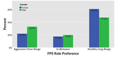 in fps prefer range stealth younger gamers prefer