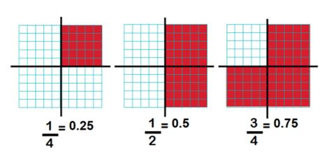 What are equivalent fractions and simplifying fractions