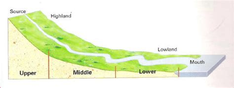 sections of a river rivers how water flows history longest rivers