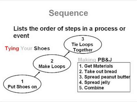what is pattern of organization in reading sequence and sequential order common core reading skills