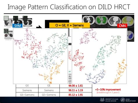 pattern classification using ensemble methods recent advances of ai for medical imaging engineering
