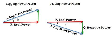 what is the power factor of inductor power factor