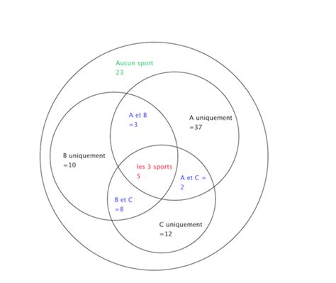 probabilité diagramme de venn cours diagramme de venn exercices seconde gallery how to guide