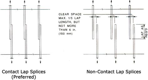 Home Design For Joint Family by Crsi Lap Splices