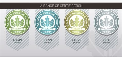 what is a leed certification what is leed