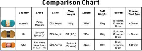 pattern weights co uk crochet talk yarn weight sarah london