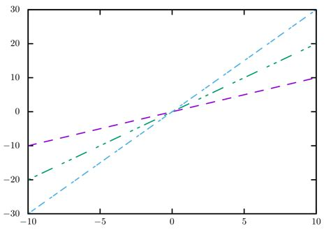 line pattern gnuplot how to produce dashed lines in gnuplot 5 using tikz