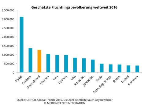 wann kommen die meisten baby zur welt zahl der fl 252 chtlinge flucht asyl mediendienst