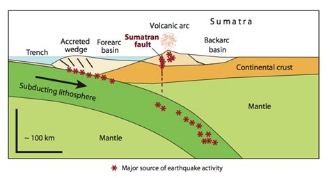 earthquake depth causes plate tectonics in indonesia