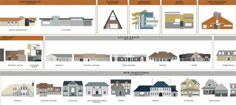 architectural style guide characteristics of different what style is that house visual guides to domestic
