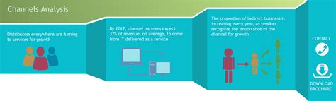 Distribution Channel Analysis by Channels Analysis Canalys