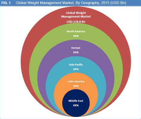 weight management market size weight management market size and forecast to 2024
