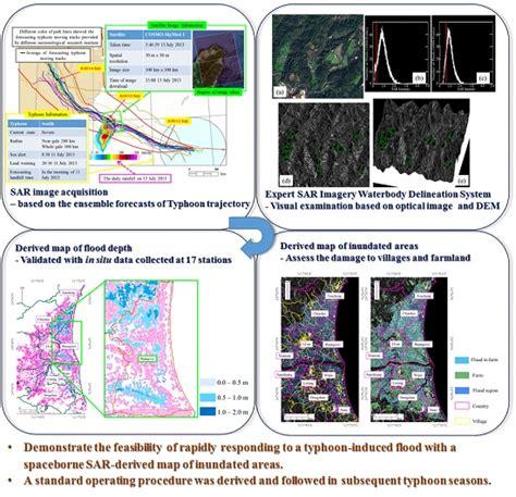 flood monitoring through remote sensing springer remote sensing photogrammetry books remote sensing special issue remote sensing in flood