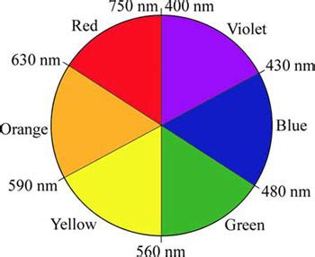 color chemistry spectrochemical series chem lab chemical and