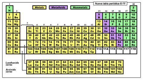 Blank calendar templates 2015 yearly calendar 2016 to print hd tabla periodica de los elementos quimicos con valencias urtaz Choice Image