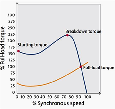 why induction motor on synchronous speed comparision of dol and delta motor starting