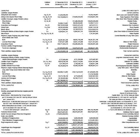 contoh laporan keuangan perusahaan perseorangan terbaru
