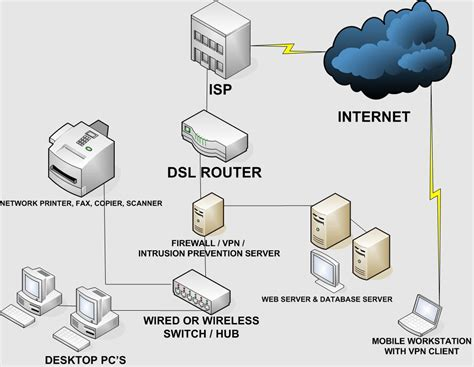 home wireless network design diagram lan local area network changes in network design