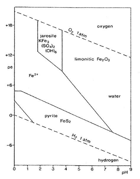 diagramme potentiel ph eau fer iron pourbaix diagram for ph pourbaix diagram for ammonia