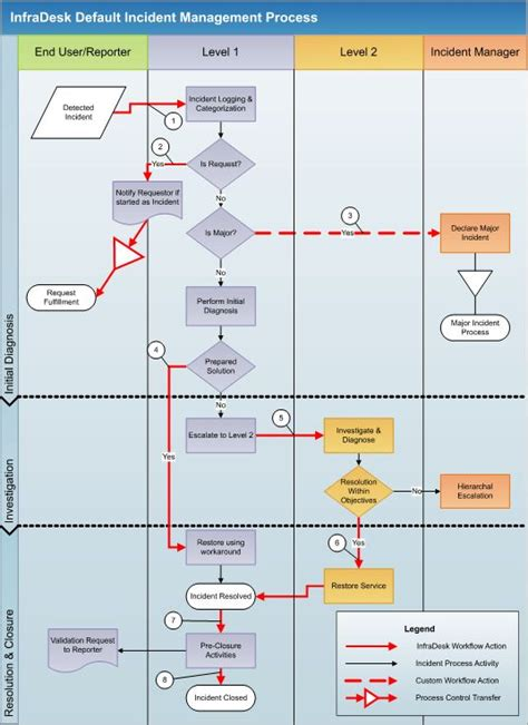 incident management workflow diagram 101 best procesos y workflow images on image
