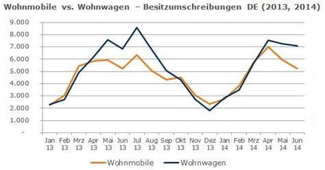 Motorrad Neuzulassungen 2014 Nach Marken by Steigende Nachfrage F 252 R Gebrauchte Wohnwagen Und