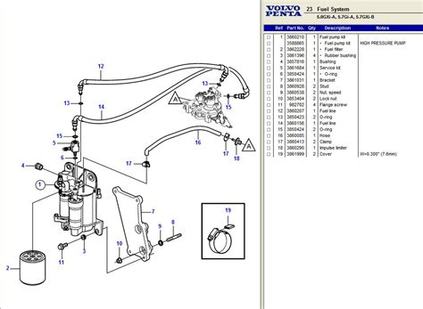 i can t get my 2001 formula with a volvo penta gxi 5 7l