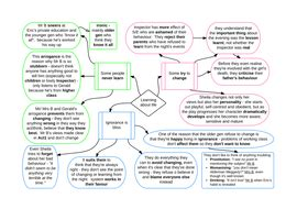 themes in an inspector calls mind map an inspector calls themes by reagamcint2010 teaching