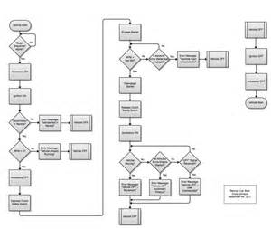 flowchart vs data flow diagram flowchart vs data flow diagram 28 images swimlane
