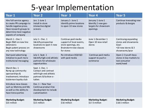 Technology Implementation Plan Template Template Powerpoint Fresh Implementation Plan Exle Pc Refresh Project Plan Template