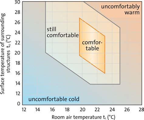 what is the comfortable room temperature thermal comfort for excellent interior climate isover