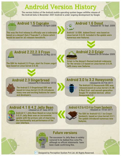 android version history android version history visual ly