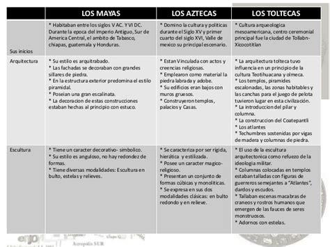 Calendario Y Azteca Diferencias Y Semejanzas Cuadros Comparativos Entre Aztecas Mayas E Incas Cuadro