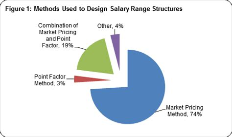 visual communication design salary range salary structures creating competitive and equitable pay