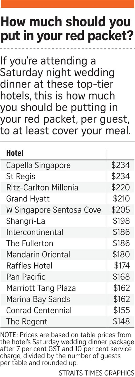 how much should you give for a wedding this is how much it will cost you to have a wedding at