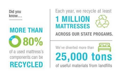 How To Dispose Of Mattress Uk by Fresh Pictures Of How To Dispose Of A Mattress Furniture