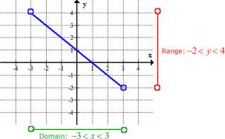 inverse of linear function chilimath