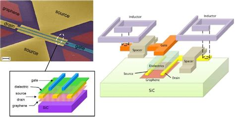 integrated circuit in graphene graphene large scale production and applications